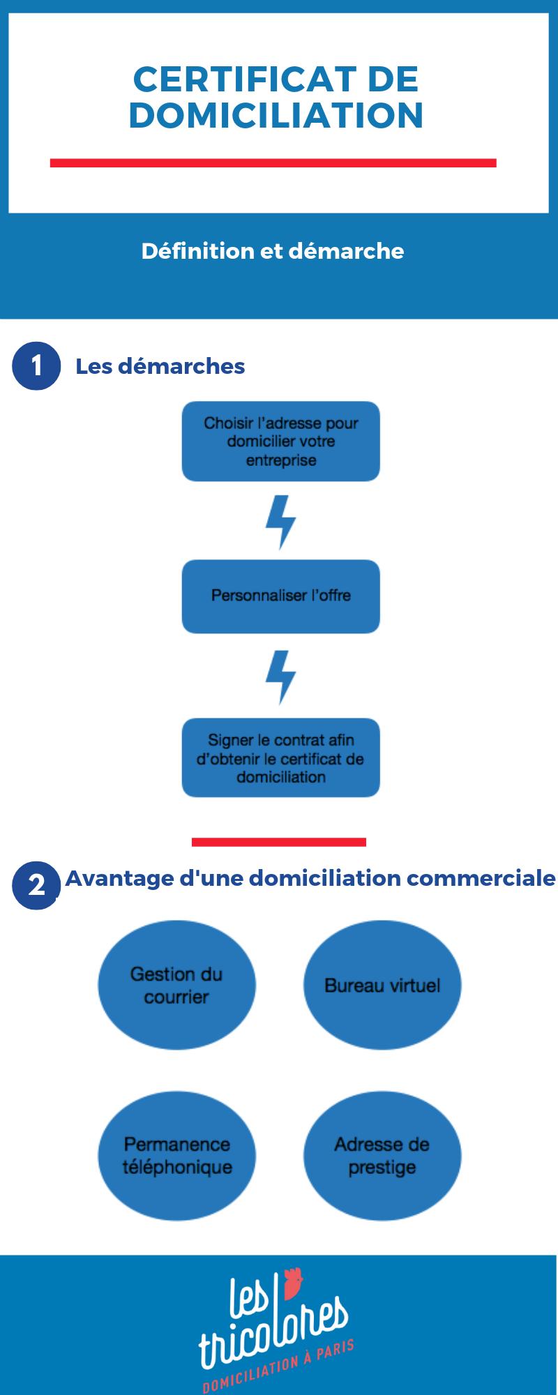 Certification de domiciliation
